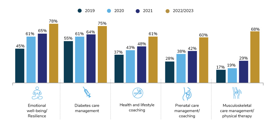 Virtual Care Services Expansion Among Large Employers, 2019-2023