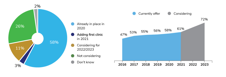 Large Employer On-site Clinic Availability, 2016-2023
