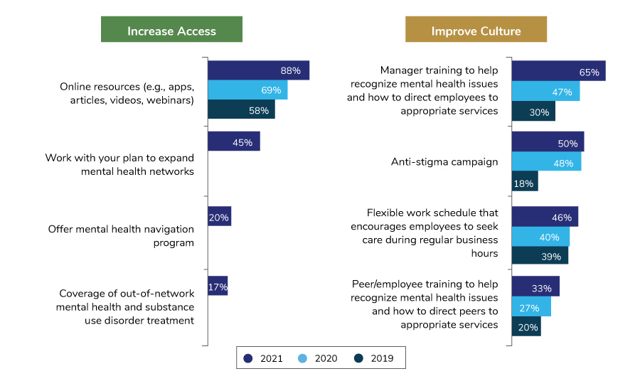 Large Employer Strategies to Address Mental Health Through Access and Culture, 2019-2021