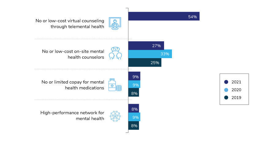 Large Employers' Cost Reductions to Improve Mental Health Access, 2019-2021