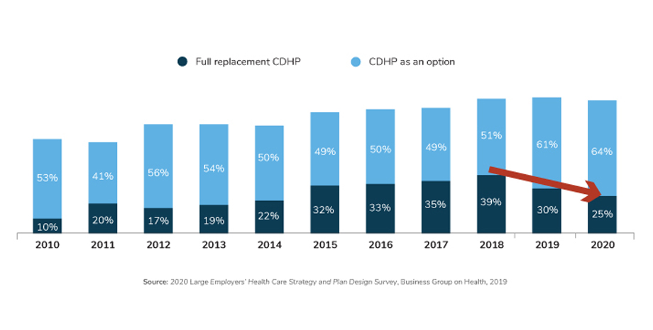Large Employers' Availability of CDHPs, 2010-2020