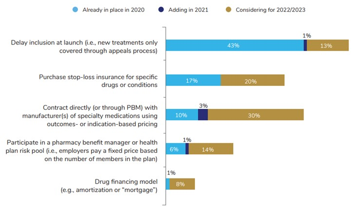 Employer Concerns About High-Cost Therapies