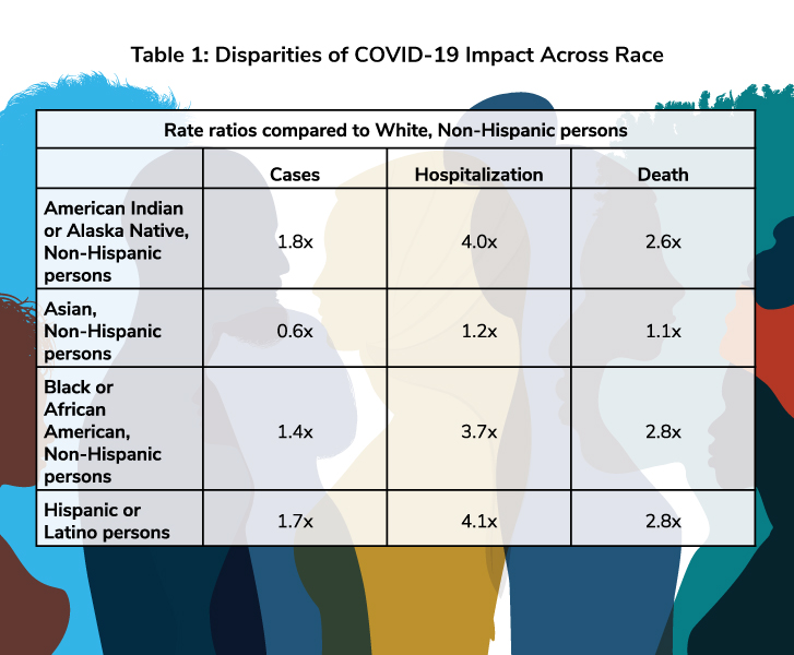 Disparities of COVID-19 Impact Across Race