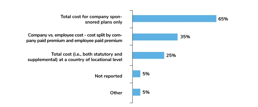 Cost Data Tracked in Benefits Inventory Database or Analytics