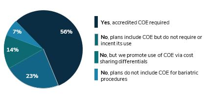 Requirement that Bariatric Procedures are Performed at a CEO, 2018