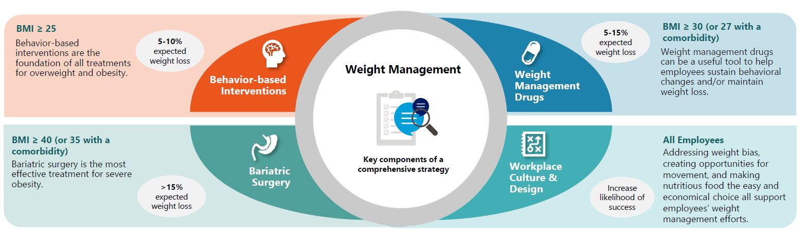 Designing a comprehensive weight management strategy