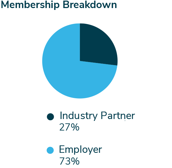 membership-breakdown