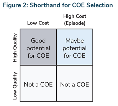 Shorthand for COE Selection