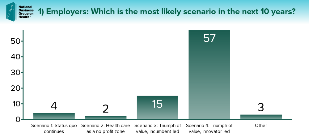 What is the most likely scenario in the next 10 years? 57: Triumph of value, innovator led. 15: Triumph of value, incumbent led. 4: Status quo continues. 3: other. 2: Health care as a no profit zone.