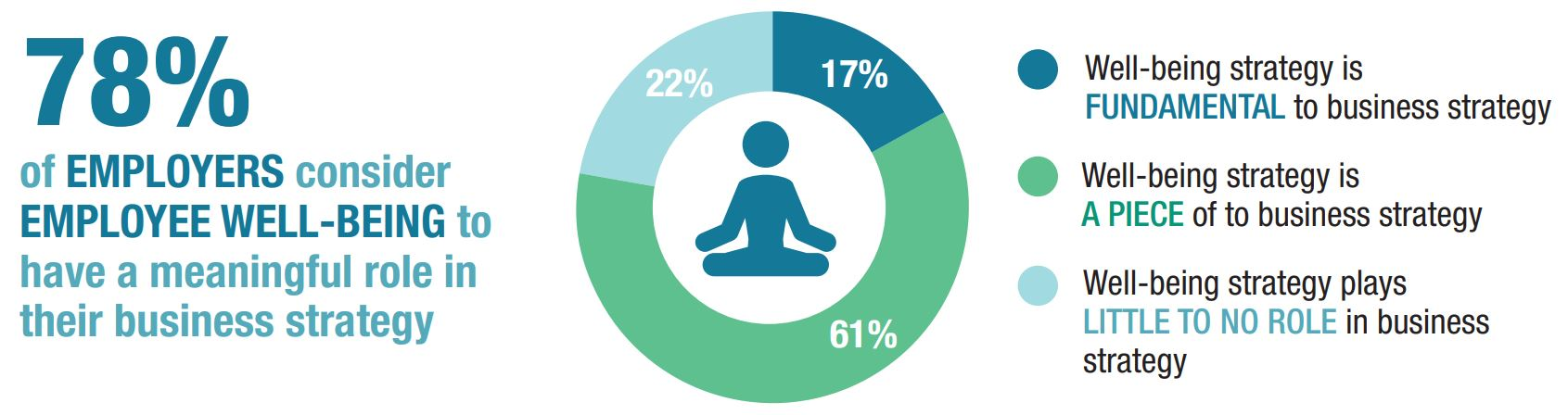 78% of employers consider employee well-being to have a meaningful role in their business strategy